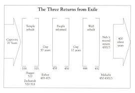 Nehemiah Timeline Chart Nehemiah Ezra And Ester Timeline Graphics And Charts