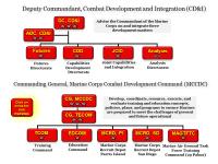Mccdc Organization Chart Marine Corps Vision Strategy