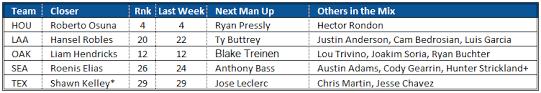 Deep Chart Mlb Closer Rankings And Bullpen Depth Charts For Week 18 Fantraxhq
