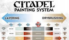 Citadel Painting System Chart 9 Best Paint Color Reference Charts For Your Miniatures