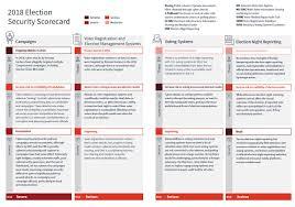 Scorecard For Outlook 2018 The Cybersecurity Election 2020 Csis xqgPXEg