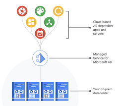 now in beta managed service for microsoft active directory