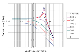 pic 1 resonance and pot value graph