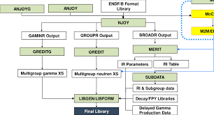 Calculation Flowchart Of The Kaeri Cross Section Library