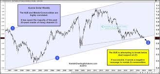 Aussie Dollar Chart Gold Bulls Dont Want To See Australian Dollar Audusd