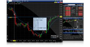 Multiple Forex Charts Live Charttrader Interactive Brokers