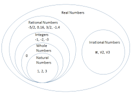 47 Organized Diagram Of Rational And Irrational Numbers