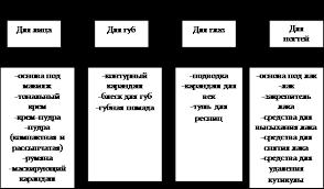 Реферат Общая классификация и характеристика ассортимента  Реферат Общая классификация и характеристика ассортимента косметических товаров