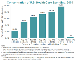 statistics define the healthcare problem and market opportunity