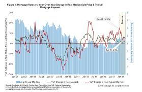 Why Are Mortgage Payment Amounts Rising 3 Times Faster Than