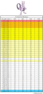 Infochart Iv Chart For Mewtwo Raidboss Thesilphroad Reddit