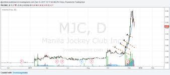 Manila Jockey Club And The Parabolic Curve Pattern Pixiutrades