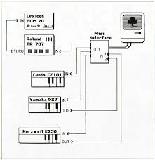 the celtic macintosh sos sep  midi wiring diagram