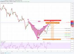 Harmonic Trading By Smc Forex And Cryptocurrency For Fx