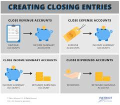 Income Summary Chart Of Accounts Using Closing Entries To Wrap Up Your Accounting Period