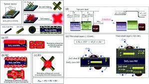 Resistive Based Gas Sensors For Detection Of Benzene