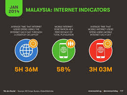 social media statistics asia internet indicators in