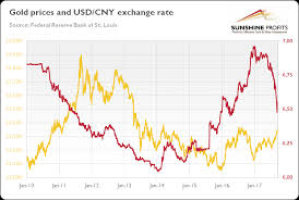 Yuan To Usd Chart Yuan And Gold Seeking Alpha