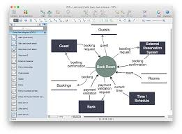 How To Create A Data Flow Diagram Using Conceptdraw Pro