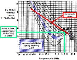 Radio Noise Wikipedia