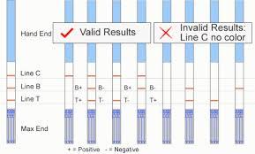 Экспрес тест bt sensor опредетение антибиотиков в молоке без  Обратите внимание Контрольная линия линия С используется как индикатор цвета который всегда появляется независимо от линий В Т Если контрольная линия