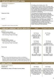 citigold private client pricing guide