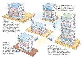 build stronger sag proof shelves