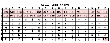 Utf 8 Chart Character Encoding For Ios Developers Or Utf 8 What Now