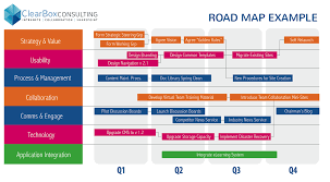 Development Roadmap Template Building An Intranet Roadmap Clearbox Consulting