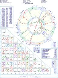 Kerry Washington Natal Birth Chart From The Astrolreport A