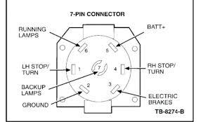 rv 7 way trailer wiring diagram wiring diagram technic 7 way trailer wiring top 7 prong trailer wiring diagram ford 7 way7 way trailer wiring