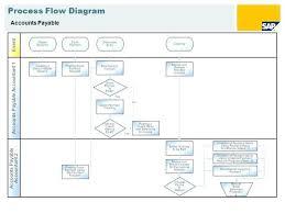 Accounts Payable Process Flow Chart Pdf Accounts Payable Process Flow Chart Ppt Www
