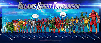 Marvel Superhero Height Comparison How Tall Is Thanos