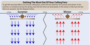 cooling your home steadman s ace hardware ceiling fans are frequently an effective solution for thermal zones always select a ceiling fan that allows you to switch between moving air upwards