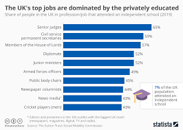 Chart The Uks Top Jobs Are Dominated By The Privately