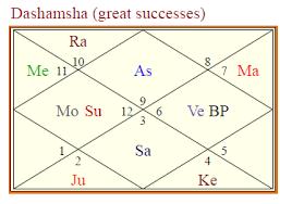 D 10 Chart And Arudha Lagna Fame Astrologers Community
