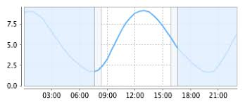 Tide Chart Tomorrow Crosby Tide Forecast Times Height Charts Bigsalty Com