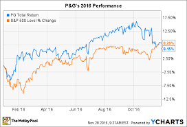 Gillette Share Price Chart 3 Reasons Procter Gamble Co Stock Could Fall In 2017