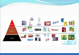 Unilever Product Mix Dimensions Unilever