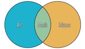 Music You Like Music I Like Venn Diagram Science Songs Teaching Science Through The Power Of Music