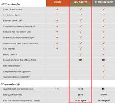 Ihg Points Chart Pay Prudential Online