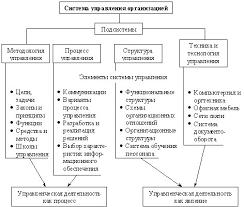 Теория организации Система управления организацией методология  Структура элементов системы управления организацией