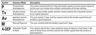 Canon Eos Rebel Xs 1000d For Dummies Cheat Sheet Dummies