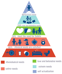 Maslow Hierarchy Of Needs Using Maslows Hierarchy Of Needs For Nclex Rn Magoosh