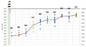 Aligning Stacked Bar Chart W Scatter Plot Data Super User