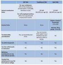 Pin On Tax Info