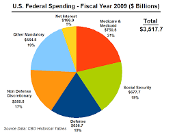Federal Budget Pie Chart 2009 File U S Federal Spending Fy 2009 Png Wikimedia Commons