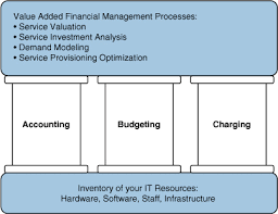 It Financial Management The Business Of It Define Service Based