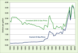 Fact 888 August 31 2015 Historical Gas Prices