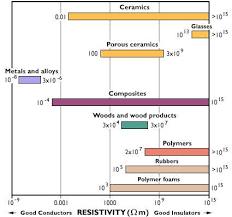 Thermal Conductivity Chart Metals Conductivity